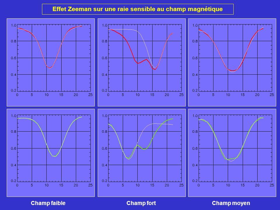 Effet Zeeman sur une raie sensible au champ magnétique