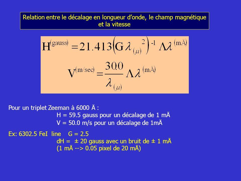 Relation entre le décalage en longueur d'onde, le champ magnétique et la vitesse