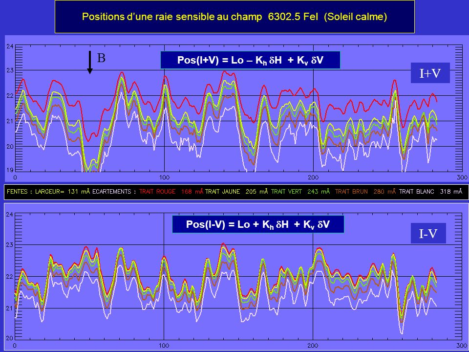 Pos(I+V) = Lo – Kh dH + Kv dV Pos(I-V) = Lo + Kh dH + Kv dV