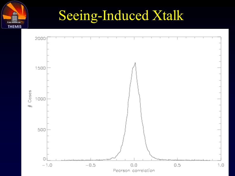 Seeing-Induced Xtalk