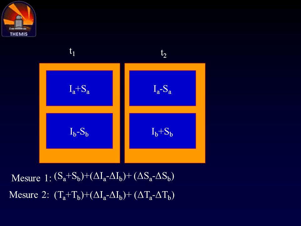 t1t2.Ia+Sa. Ia-Sa. Ib-Sb. Ib+Sb.