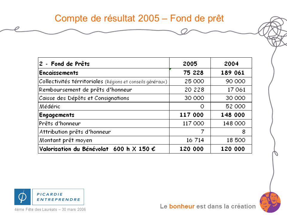 Compte de résultat 2005 – Fond de prêt
