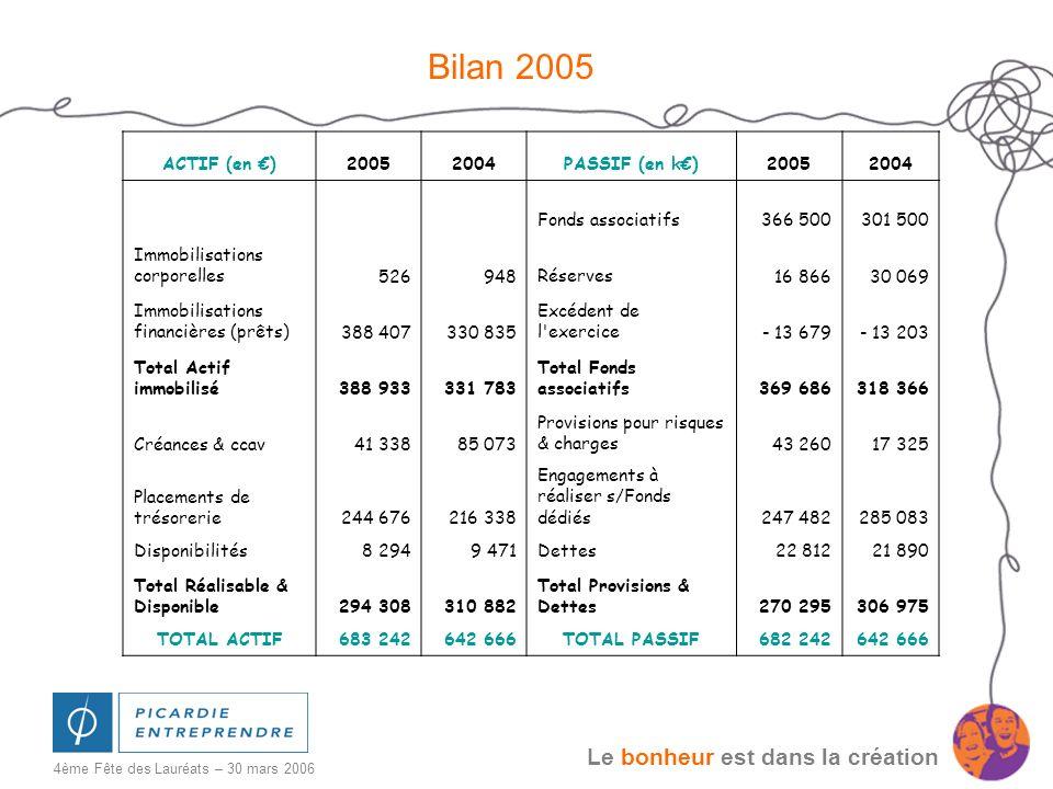 Bilan 2005 ACTIF (en €) 2005 2004 PASSIF (en k€) Fonds associatifs