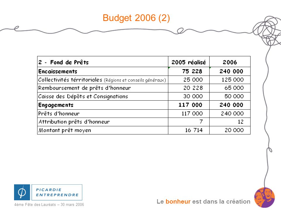 Budget 2006 (2)