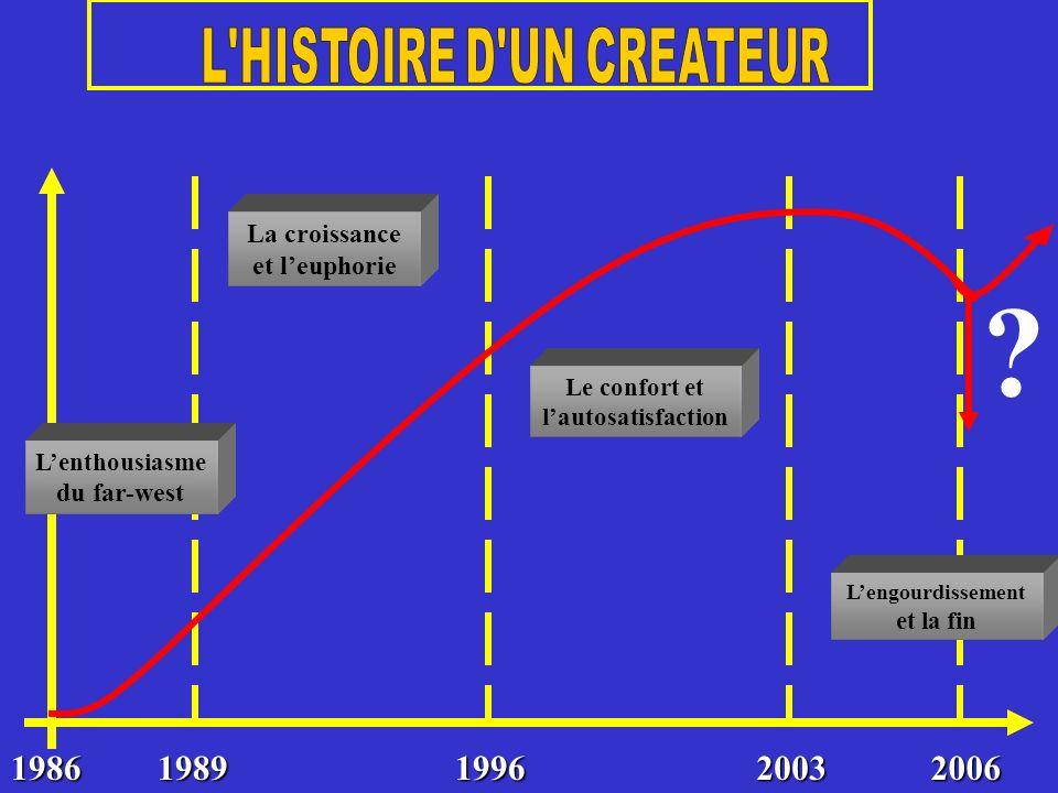 L HISTOIRE D UN CREATEUR