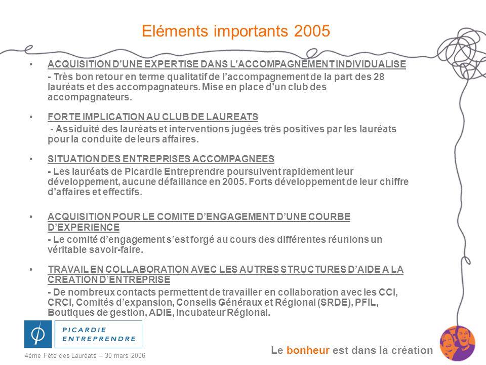 Eléments importants 2005 ACQUISITION D'UNE EXPERTISE DANS L'ACCOMPAGNEMENT INDIVIDUALISE.
