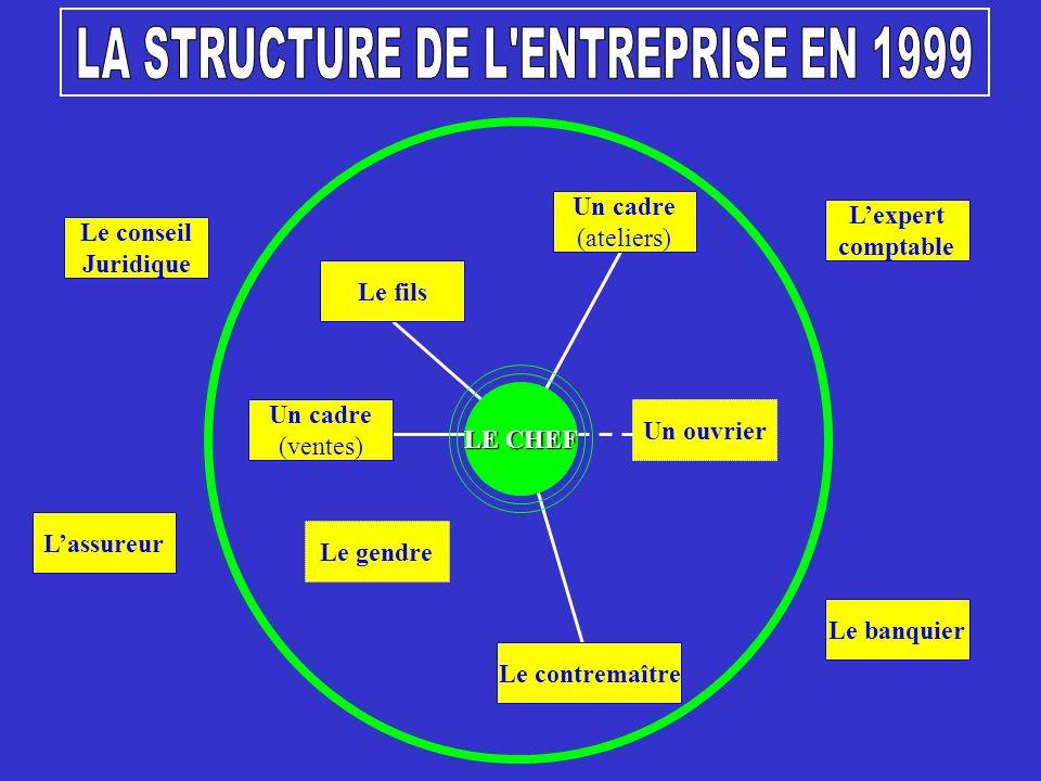 LA STRUCTURE DE L ENTREPRISE EN 1999