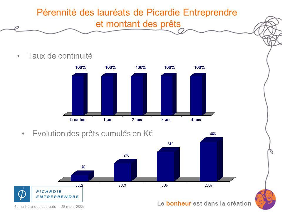 Pérennité des lauréats de Picardie Entreprendre et montant des prêts