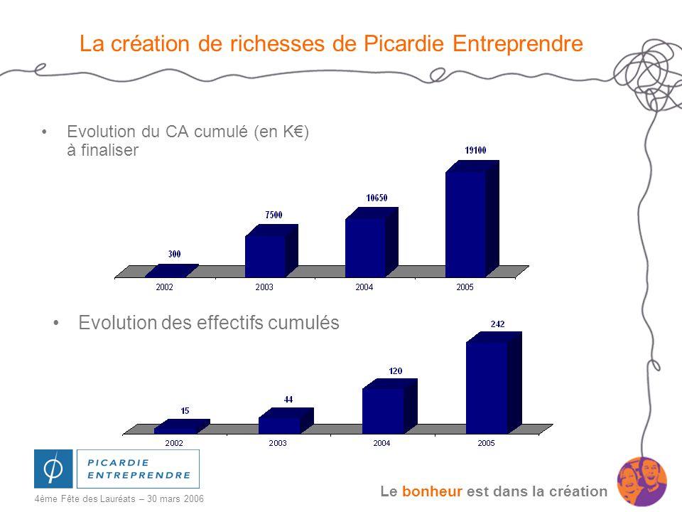 La création de richesses de Picardie Entreprendre