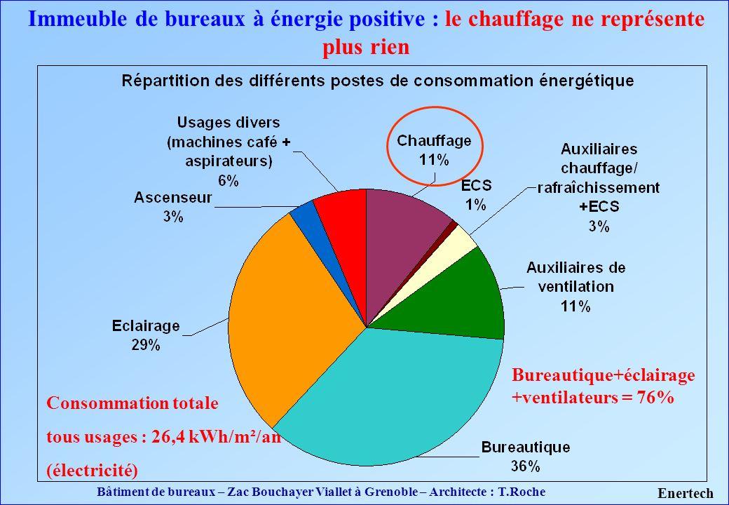 Immeuble de bureaux à énergie positive : le chauffage ne représente plus rien