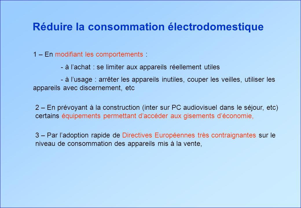 Réduire la consommation électrodomestique