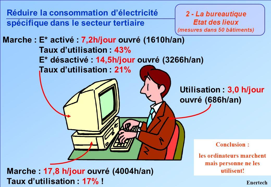 Réduire la consommation d'électricité