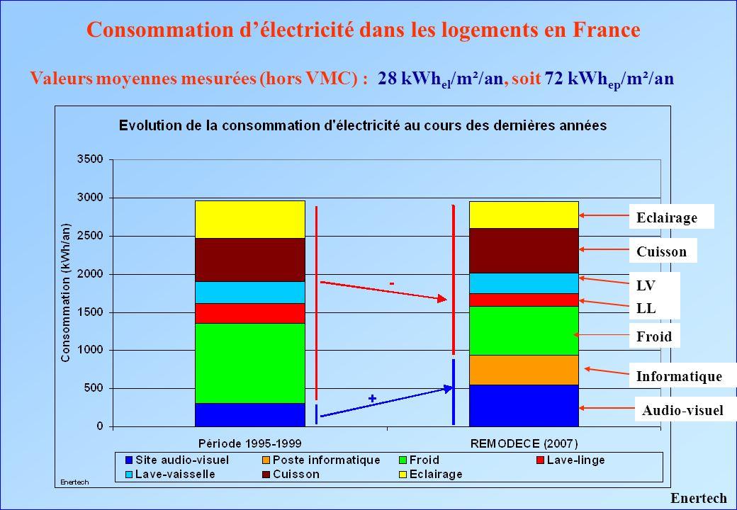 Consommation d'électricité dans les logements en France