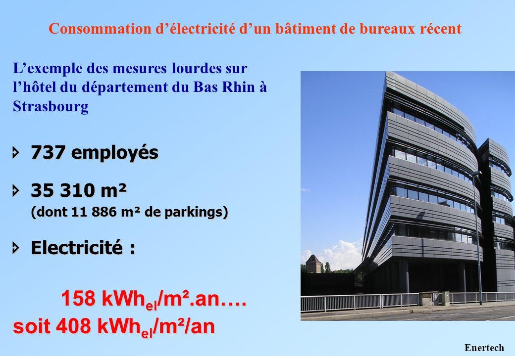 soit 408 kWhel/m²/an 737 employés 35 310 m² Electricité :