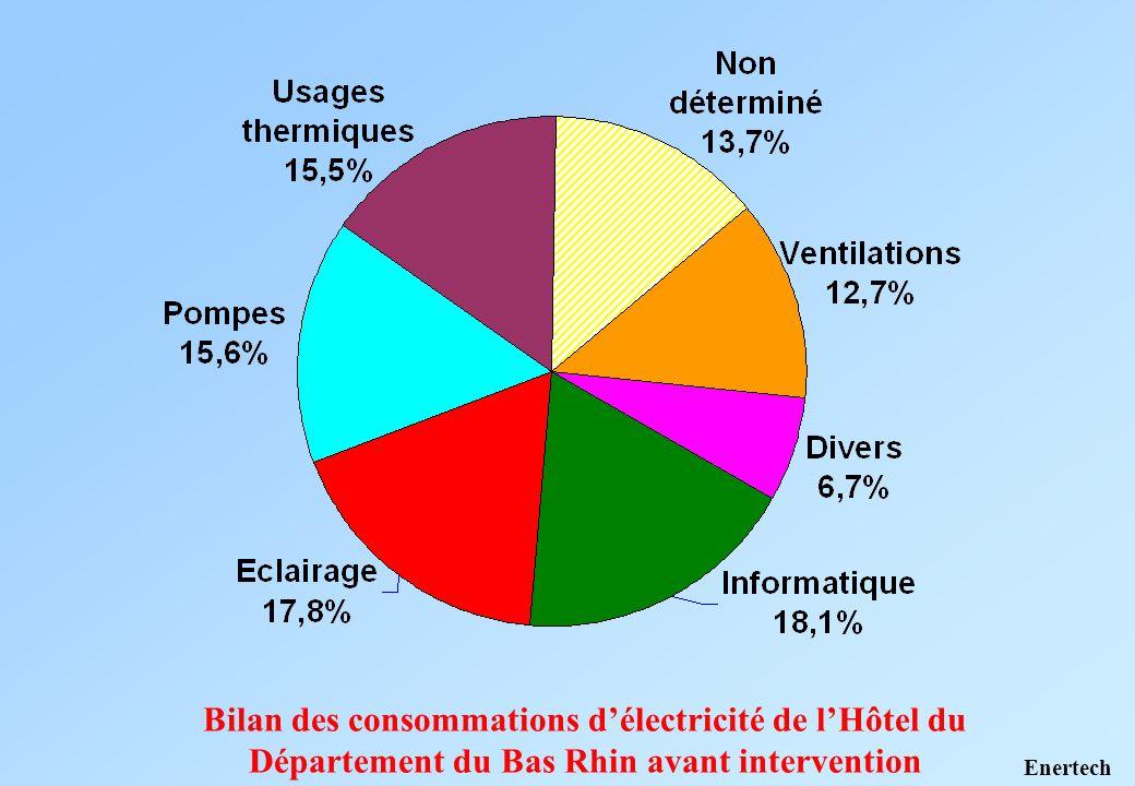Bilan des consommations d'électricité de l'Hôtel du Département du Bas Rhin avant intervention