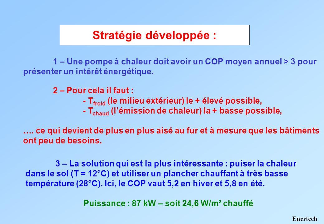 Stratégie développée : Puissance : 87 kW – soit 24,6 W/m² chauffé