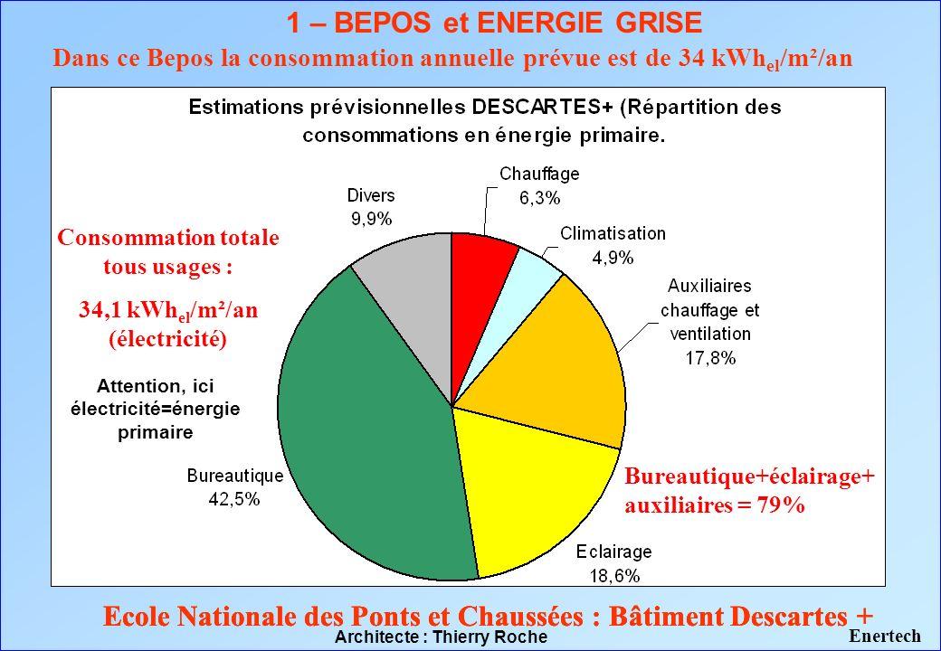 1 – BEPOS et ENERGIE GRISE