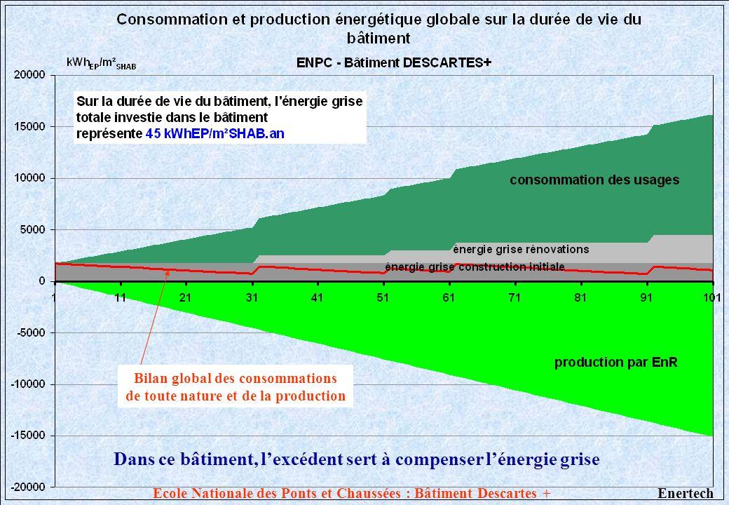 Bilan global des consommations de toute nature et de la production