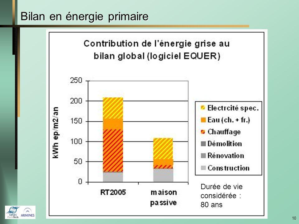 Bilan en énergie primaire