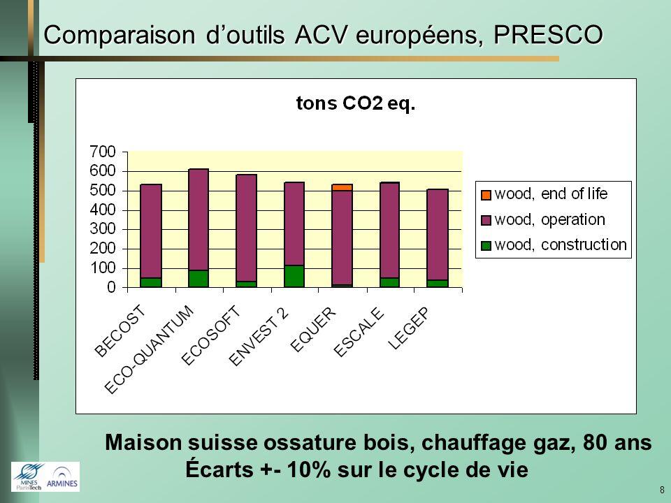 Comparaison d'outils ACV européens, PRESCO