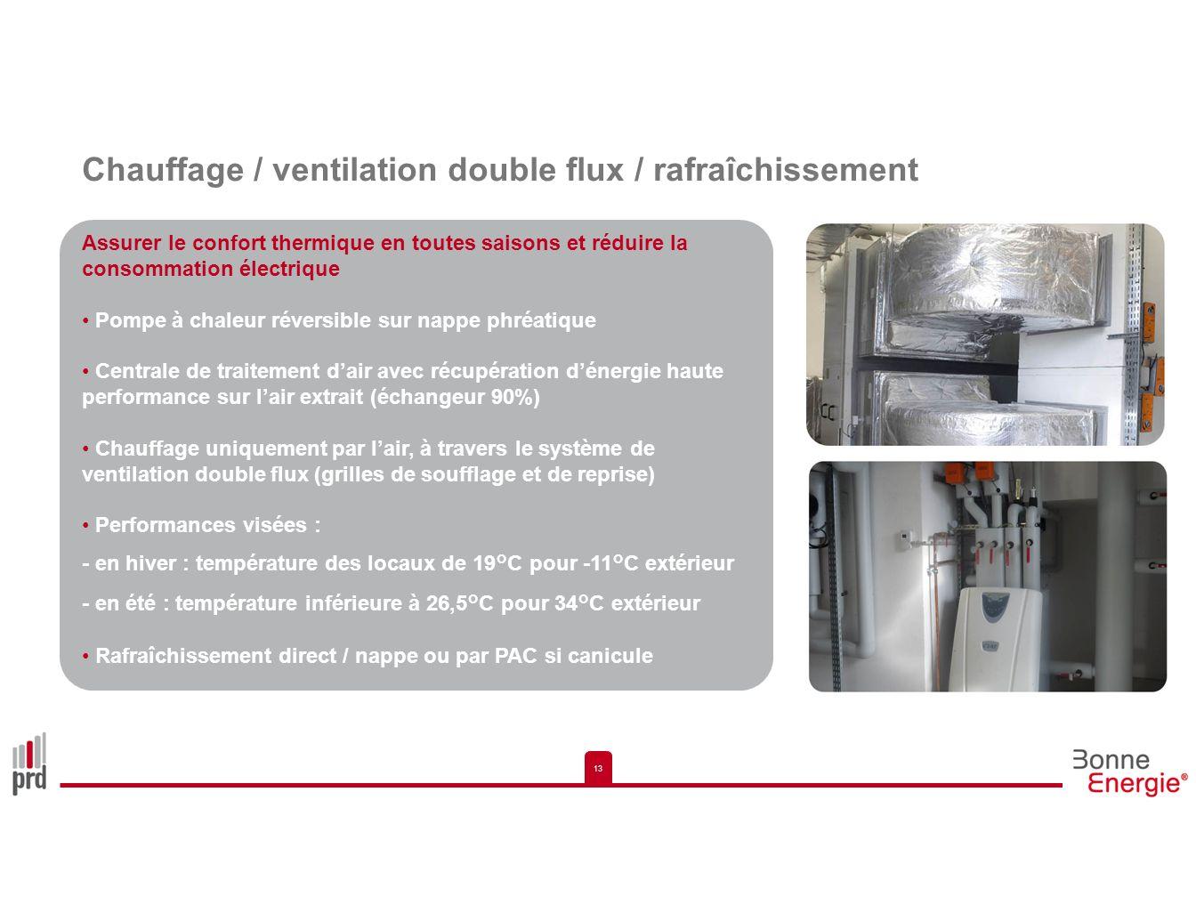 Chauffage / ventilation double flux / rafraîchissement
