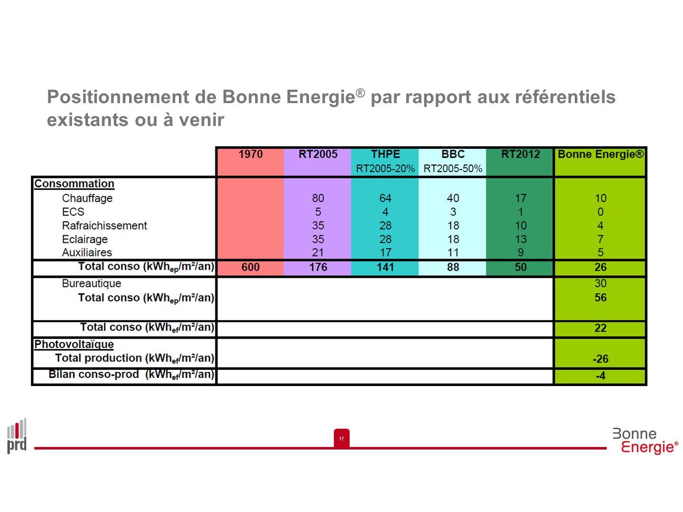 Positionnement de Bonne Energie® par rapport aux référentiels existants ou à venir