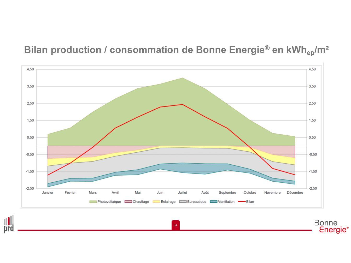Bilan production / consommation de Bonne Energie® en kWhep/m²