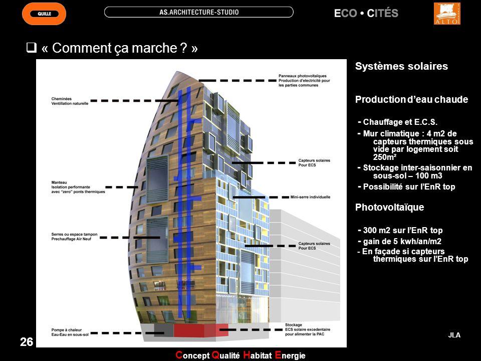 Concept Qualité Habitat Energie