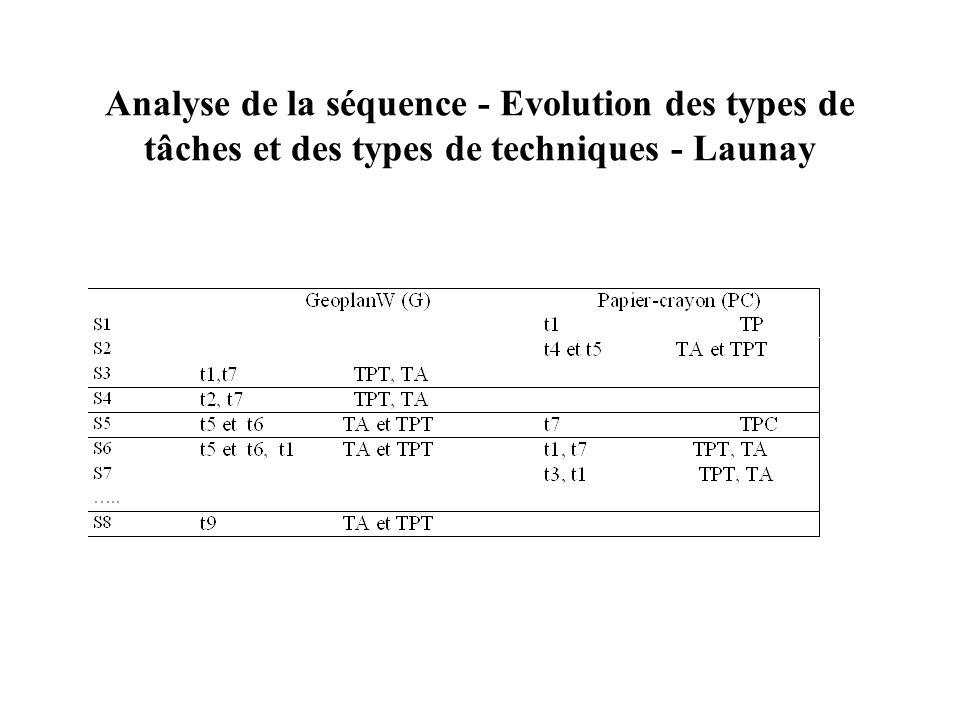 Analyse de la séquence - Evolution des types de tâches et des types de techniques - Launay