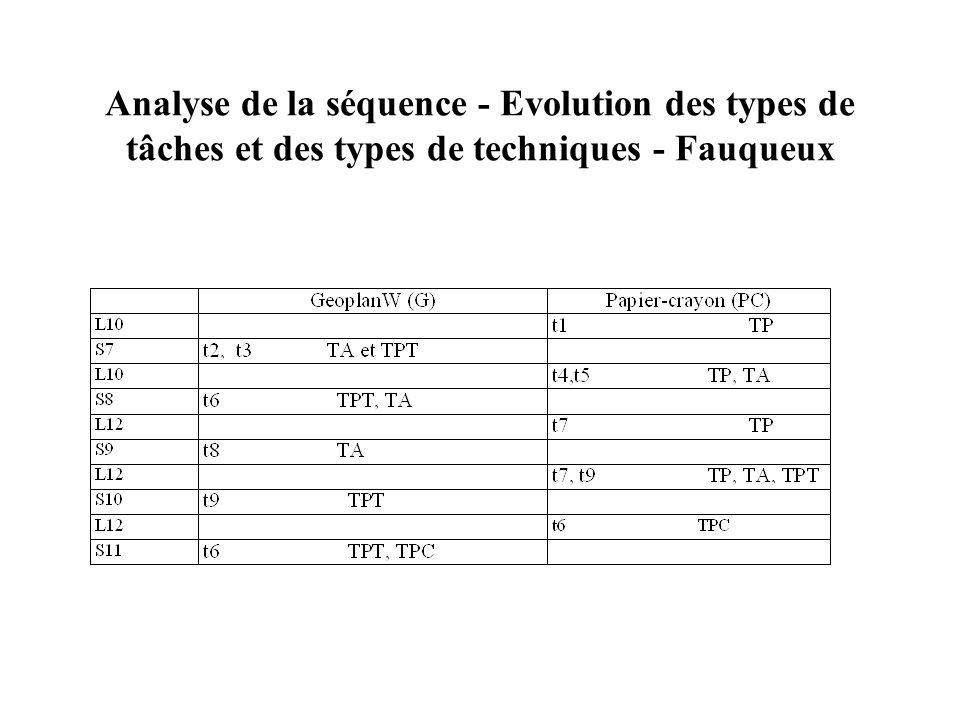 Analyse de la séquence - Evolution des types de tâches et des types de techniques - Fauqueux