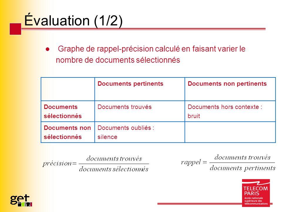 Évaluation (1/2) Graphe de rappel-précision calculé en faisant varier le nombre de documents sélectionnés.