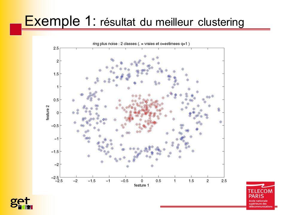 Exemple 1: résultat du meilleur clustering