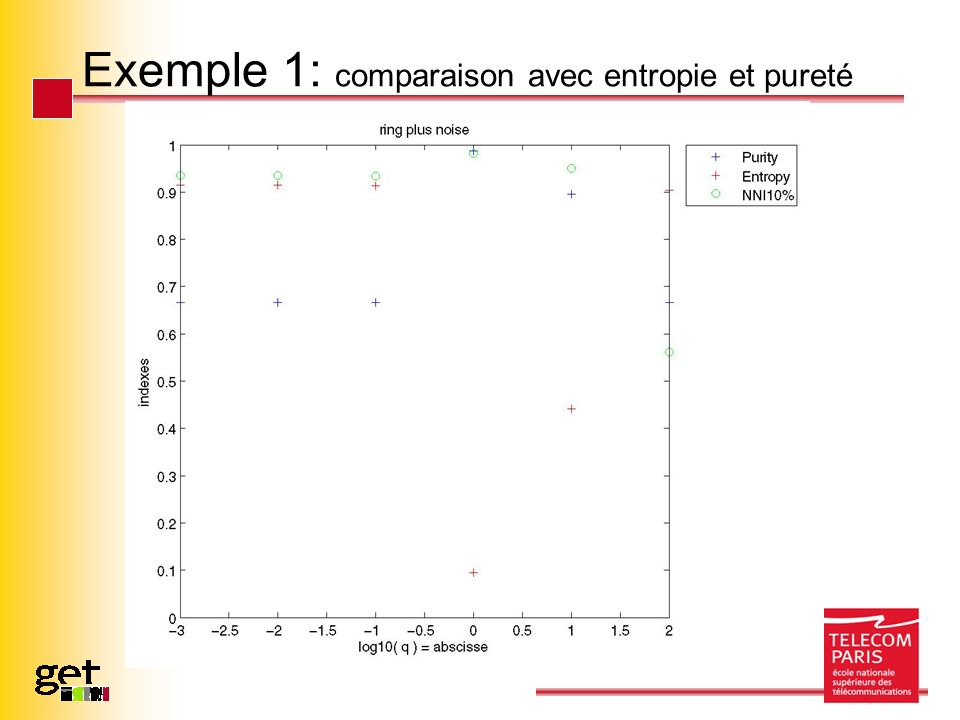 Exemple 1: comparaison avec entropie et pureté