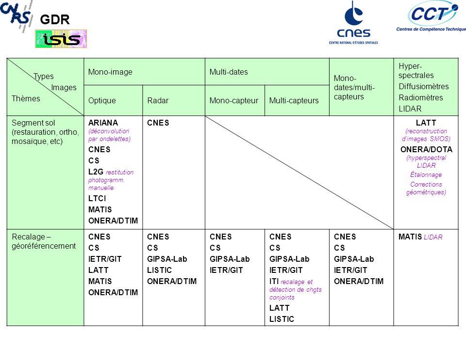 Mono-dates/multi-capteurs Hyper-spectrales Diffusiomètres Radiomètres