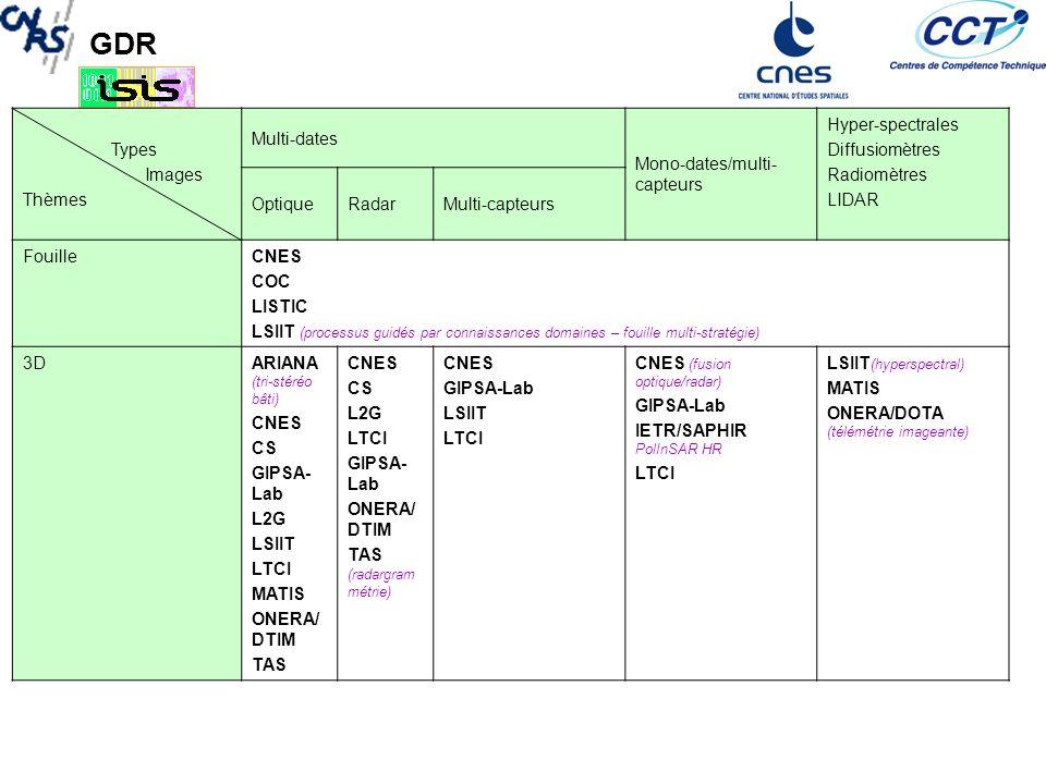 Types Images. Thèmes. Multi-dates. Mono-dates/multi-capteurs. Hyper-spectrales. Diffusiomètres.