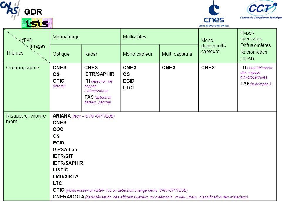 Types Images. Thèmes. Mono-image. Multi-dates. Mono-dates/multi-capteurs. Hyper-spectrales. Diffusiomètres.