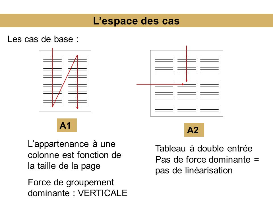 L'espace des cas Les cas de base : A1 A2