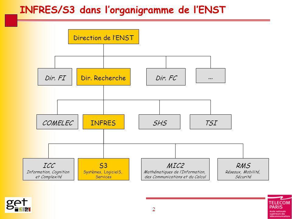 INFRES/S3 dans l'organigramme de l'ENST