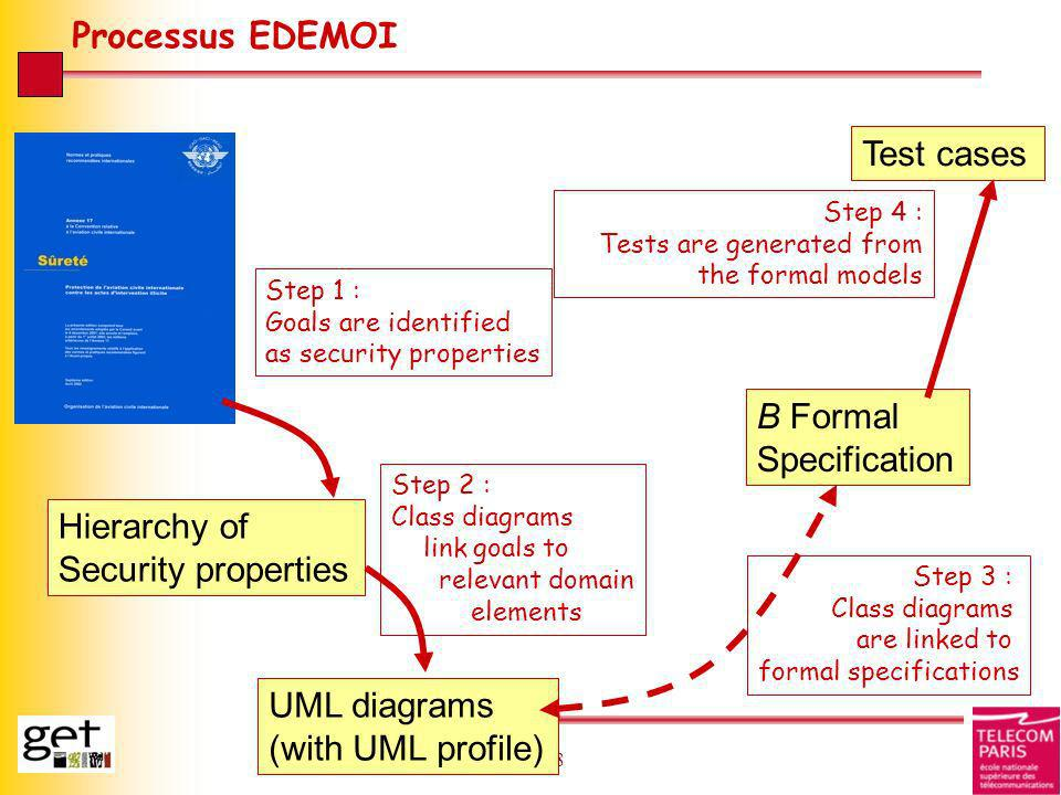 Processus EDEMOI Test cases B Formal Specification Hierarchy of