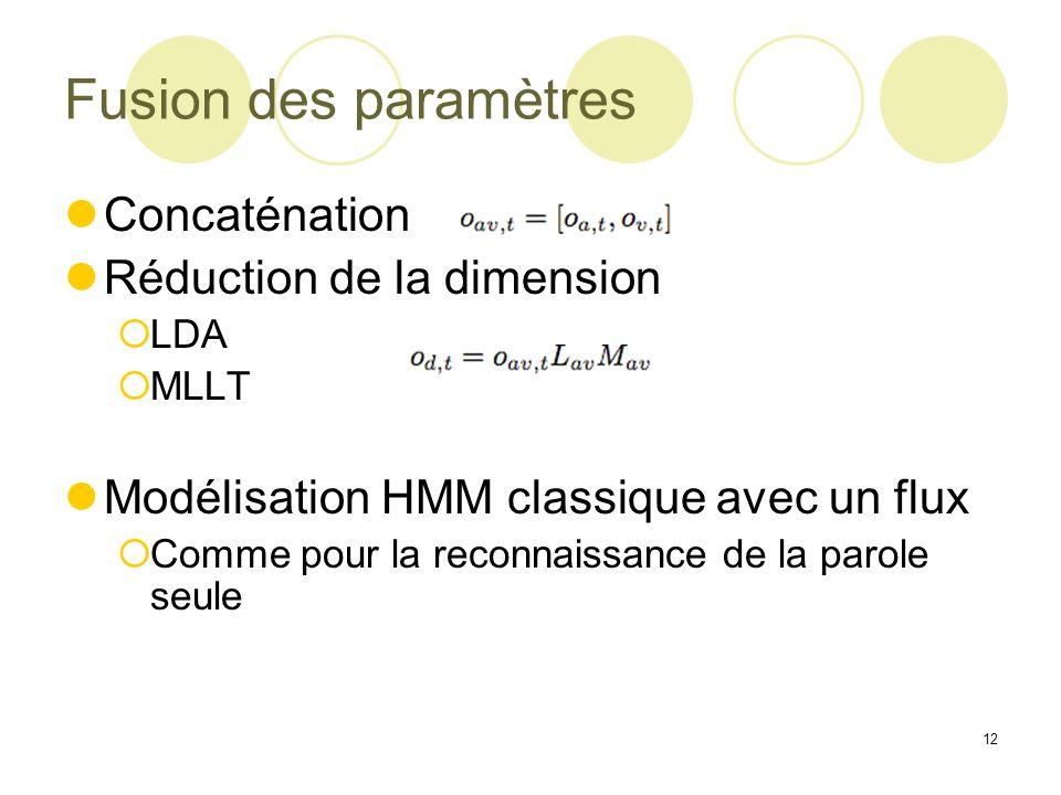 Fusion des paramètres Concaténation Réduction de la dimension