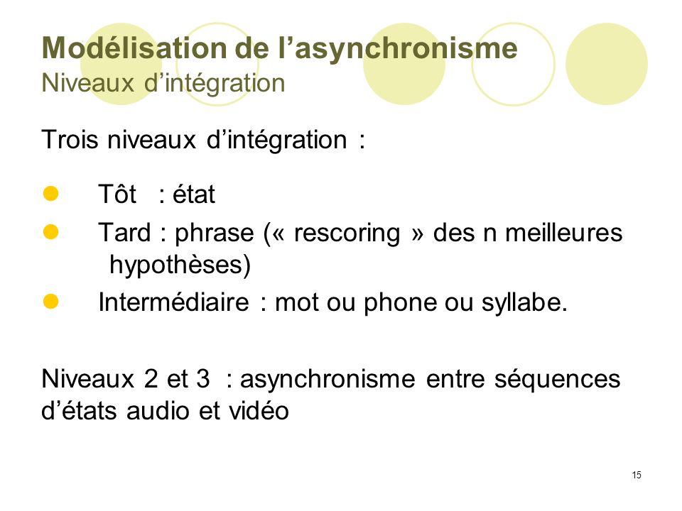 Modélisation de l'asynchronisme Niveaux d'intégration
