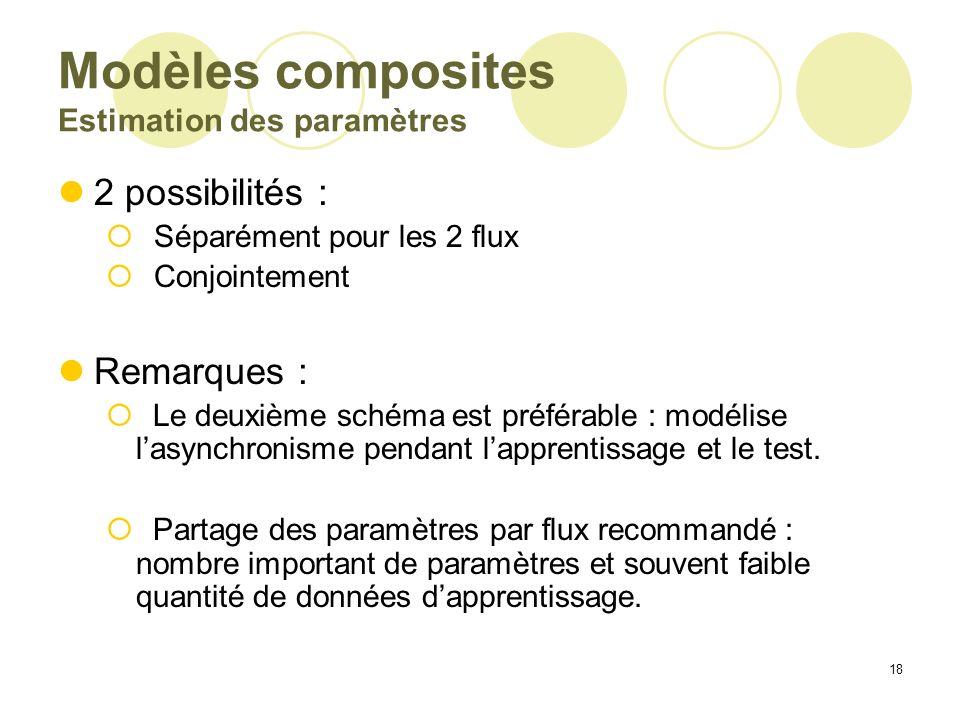 Modèles composites Estimation des paramètres