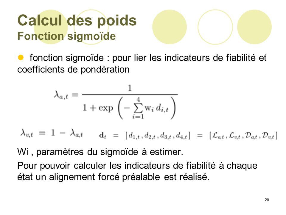 Calcul des poids Fonction sigmoïde
