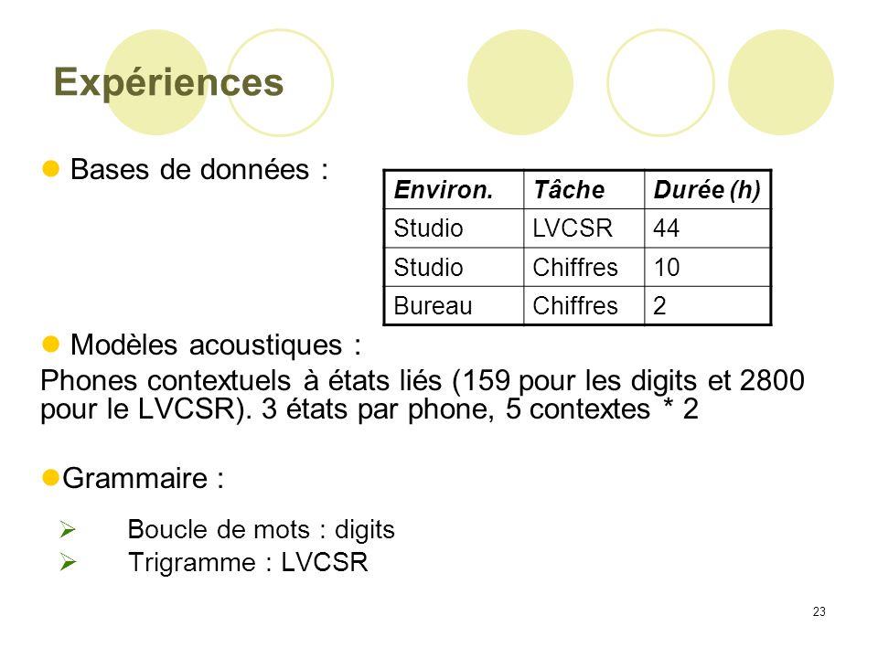 Expériences Bases de données : Modèles acoustiques :
