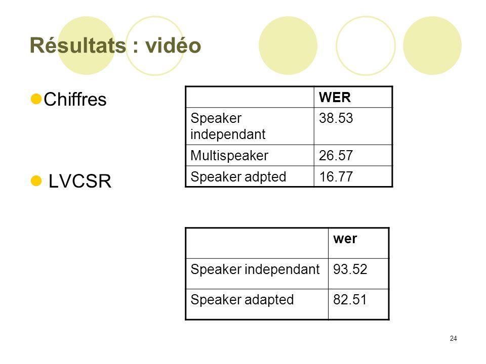 Résultats : vidéo Chiffres LVCSR WER Speaker independant 38.53