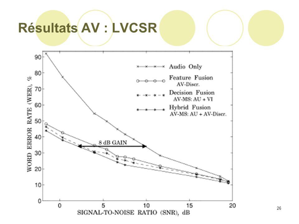 Résultats AV : LVCSR