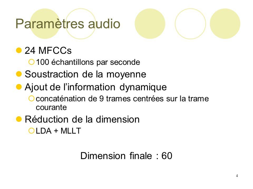 Paramètres audio 24 MFCCs Soustraction de la moyenne