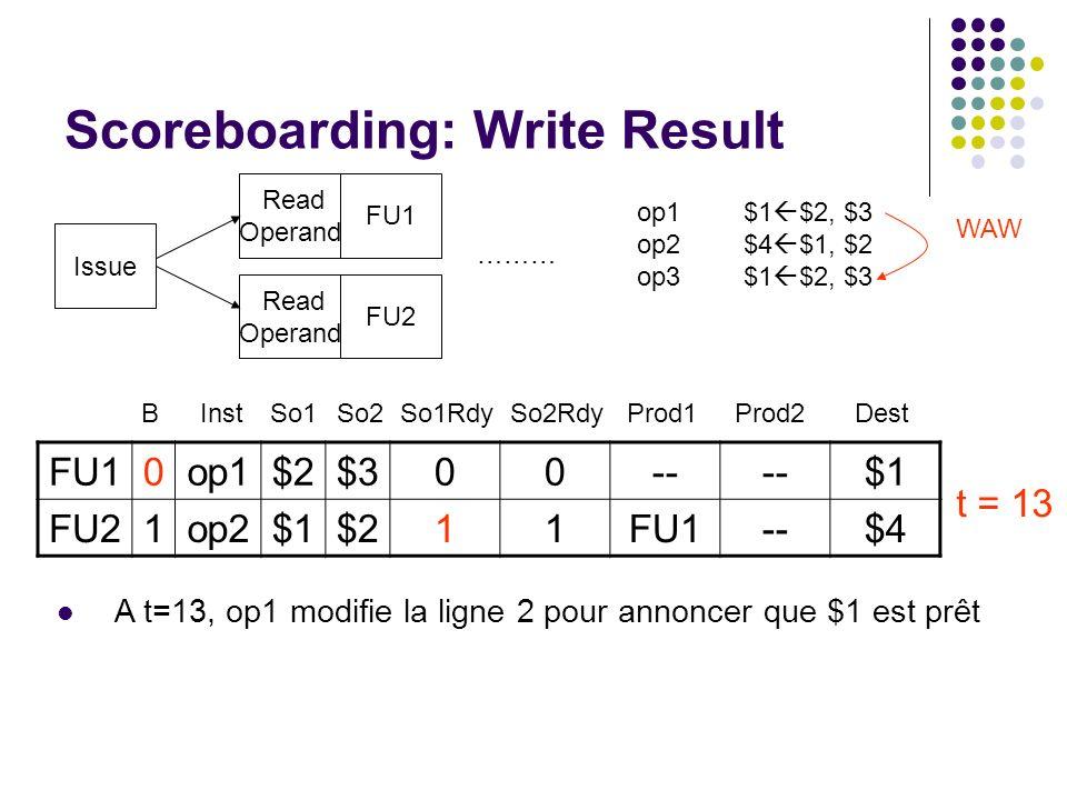 Scoreboarding: Write Result