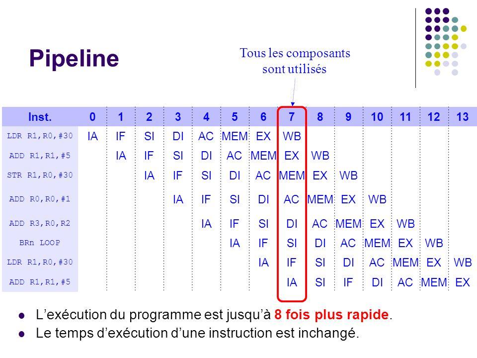 Pipeline L'exécution du programme est jusqu'à 8 fois plus rapide.