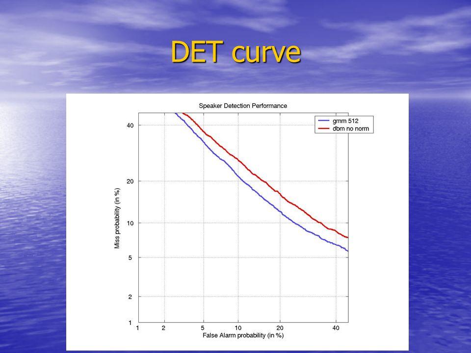 DET curve